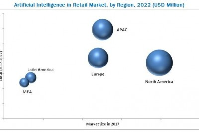 Artificial Intelligence in Retail Market Competitive Landscape & Strategy Framework to 2022