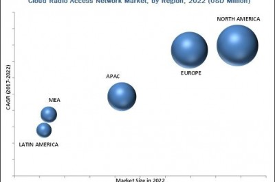 Cloud Radio Access Network (C-RAN) Market Outlook, Trend and Forecast Till 2022