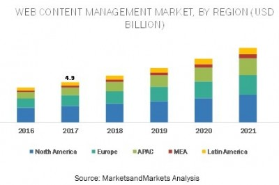 Web Content Management Market Insights by Leading Companies and Emerging Technologies till 2022