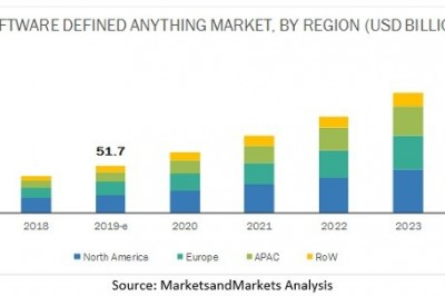 Software-Defined Anything (SDx) Market Emerging Trends and New Technologies Research 2024
