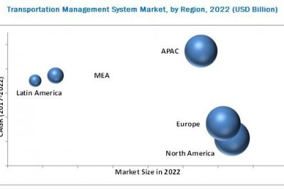 Transportation Management System Market Emerging Trends and New Technologies Research 2022
