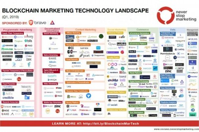 Blockchain Marketing Technology Landscape