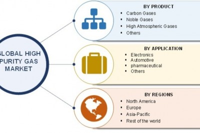 High Purity Gas Market Geographic Segmentation, Statistical Forecast and Competitive Analysis Report to 2023